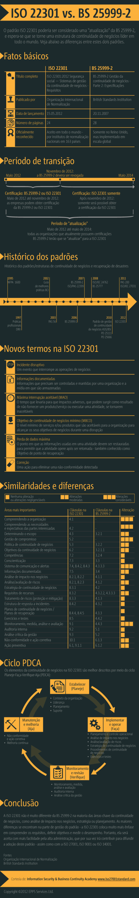 ISO-22301-vs-BS-25999-InfographicPT-450x28871